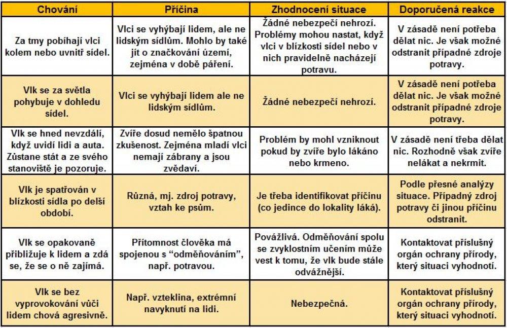 Tabulka_chovani_priciny_vysvetleni.JPG