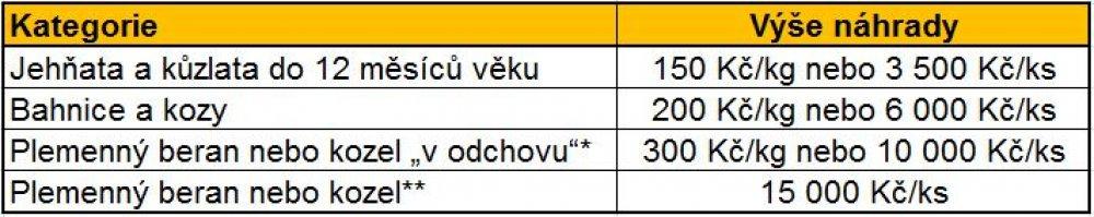 Vyse_nahrady_za_skodu.JPG